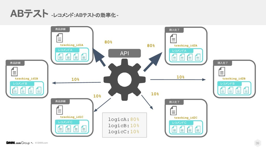 © DMM.com ABテスト -レコメンド:ABテストの効率化- API 39 商品詳細 レ...
