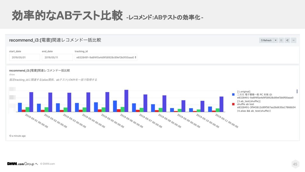 © DMM.com 効率的なABテスト比較 -レコメンド:ABテストの効率化- 45