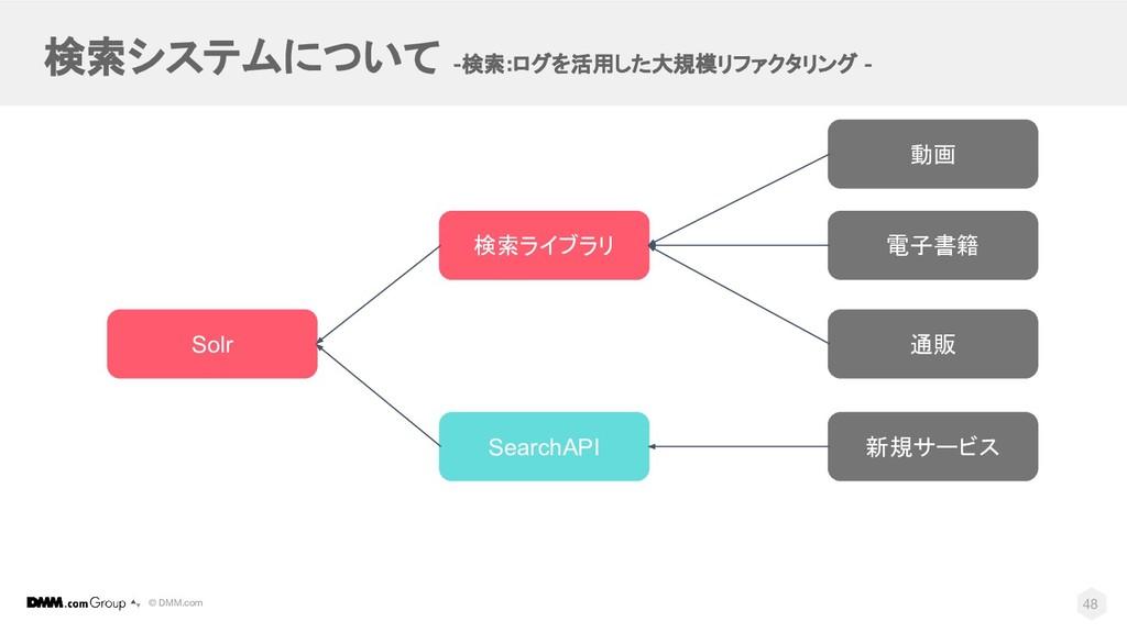 © DMM.com 検索システムについて -検索:ログを活用した大規模リファクタリング - 4...