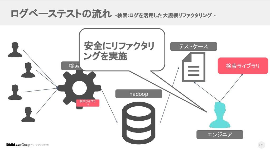 © DMM.com ログベーステストの流れ -検索:ログを活用した大規模リファクタリング - ...