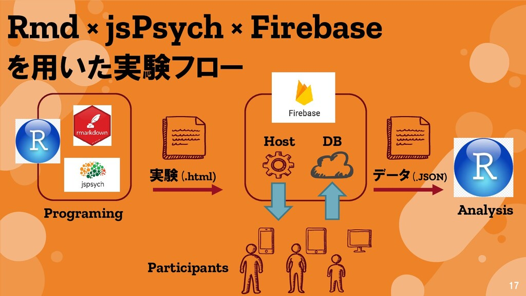 17 Rmd × jsPsych × Firebase を用いた実験フロー 実験(.html)...