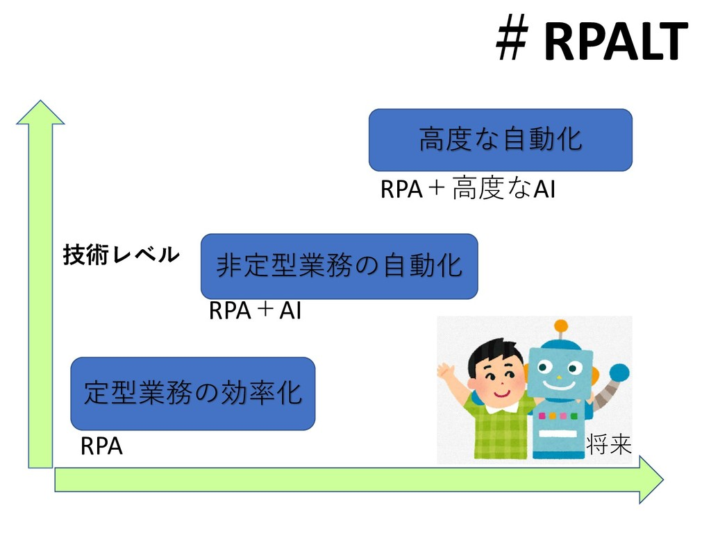 #RPALT 定型業務の効率化 高度な自動化 技術レベル 将来 非定型業務の自動化 RPA R...