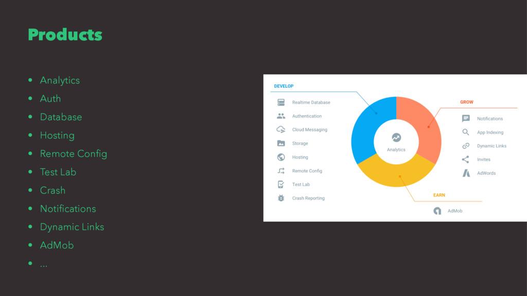 Products • Analytics • Auth • Database • Hostin...