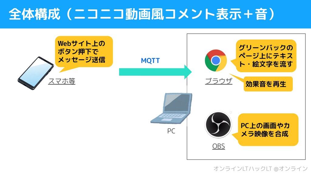 全体構成(ニコニコ動画風コメント表示+音) Webサイト上の ボタン押下で メッセージ送信 M...