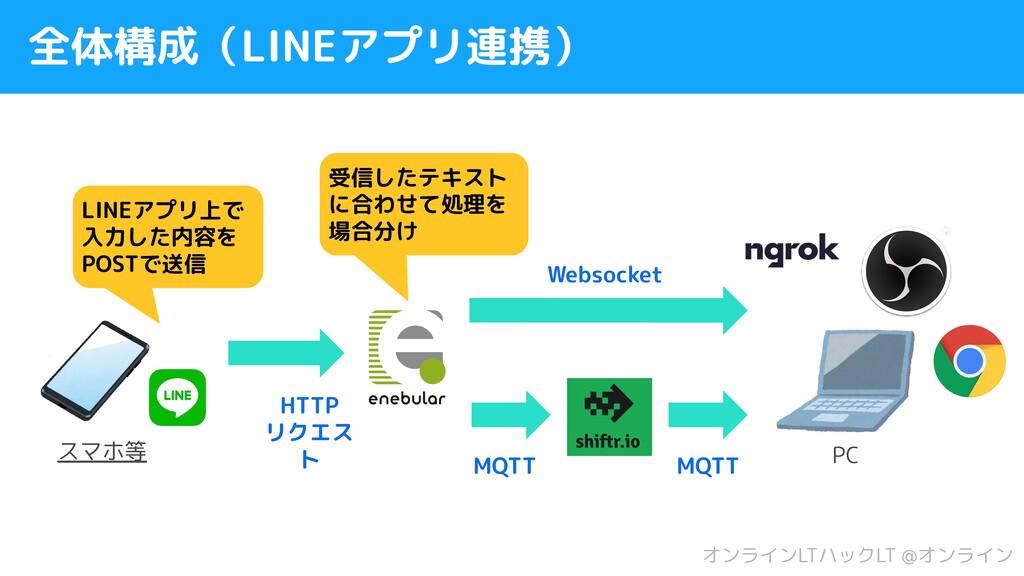 全体構成(LINEアプリ連携) LINEアプリ上で 入力した内容を POSTで送信 MQTT ...