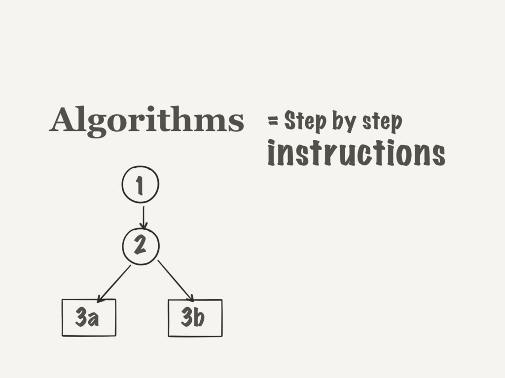 Algorithms 1 2 3a 3b = Step by step instructions