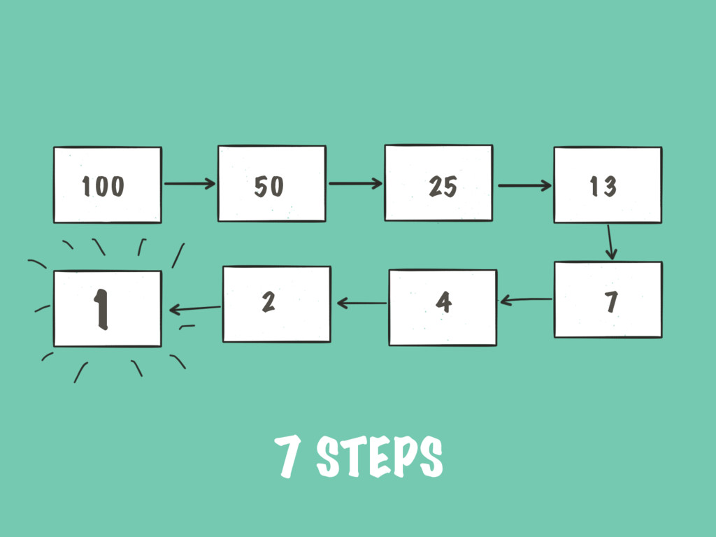 7 STEPS 100 50 25 13 7 4 2 1