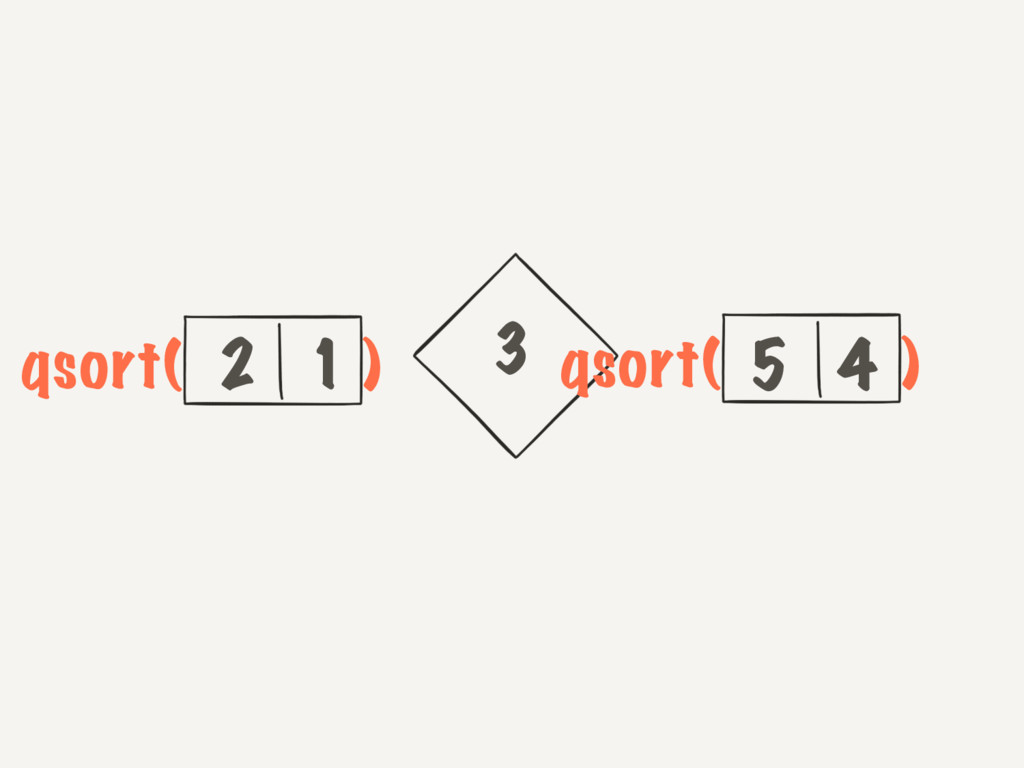 3 2 1 5 4 qsort( ) qsort( )