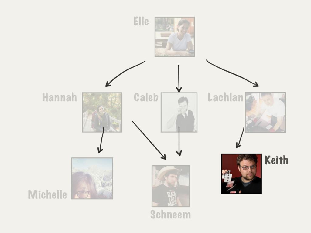 Elle Hannah Caleb Lachlan Keith Schneem Michelle