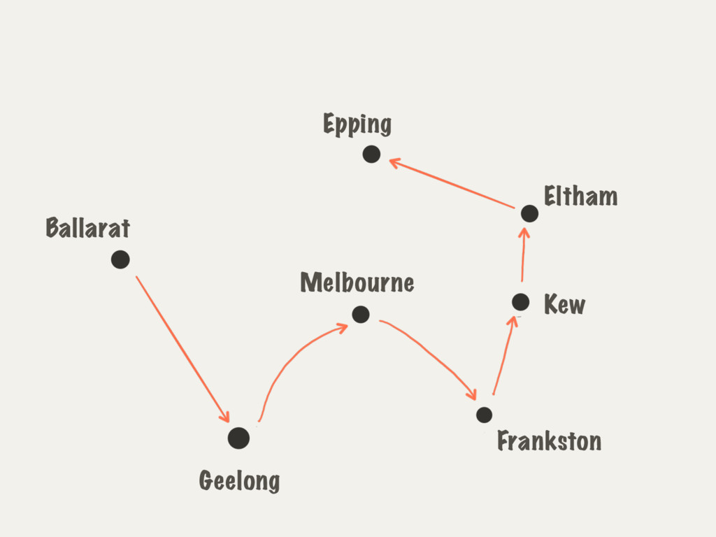 Melbourne Geelong Ballarat Frankston Kew Eltham...