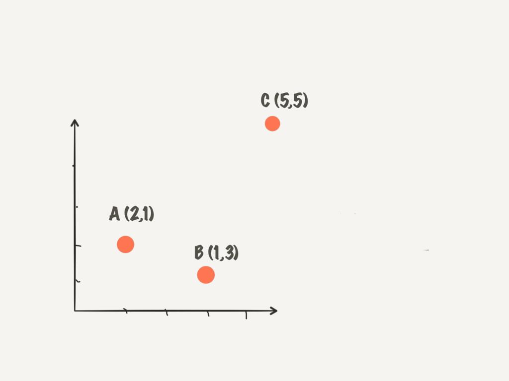 A (2,1) B (1,3) C (5,5)