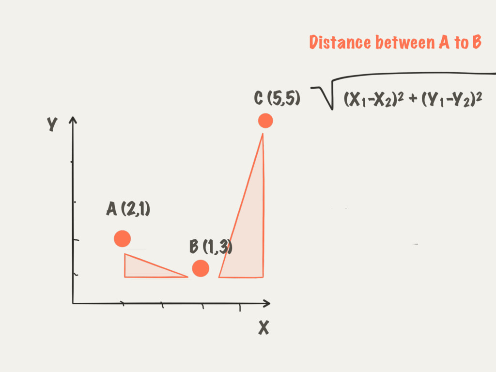 A (2,1) B (1,3) X Y (X1 -X2 )2 + (Y1 -Y2 )2 Dis...