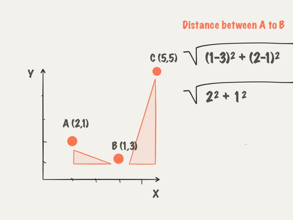 (1-3)2 + (2- 1)2 A (2,1) C (5,5) B (1,3) X Y 22...