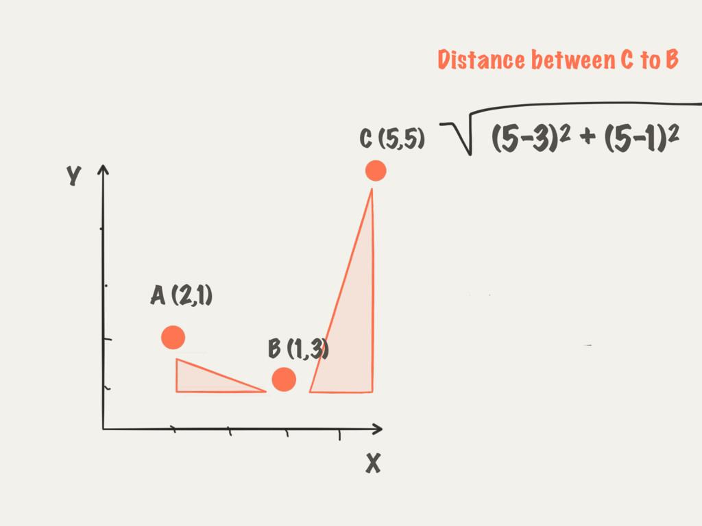 (5-3)2 + (5- 1)2 A (2,1) C (5,5) B (1,3) X Y Di...