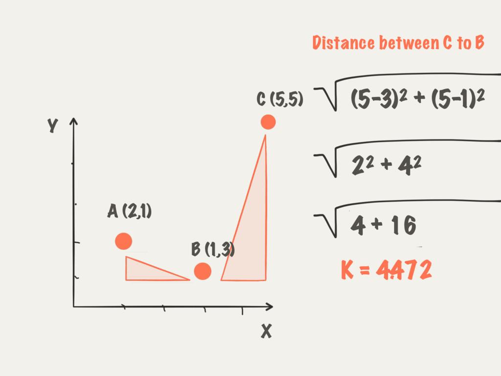 A (2,1) C (5,5) B (1,3) X Y 22 + 42 Distance be...