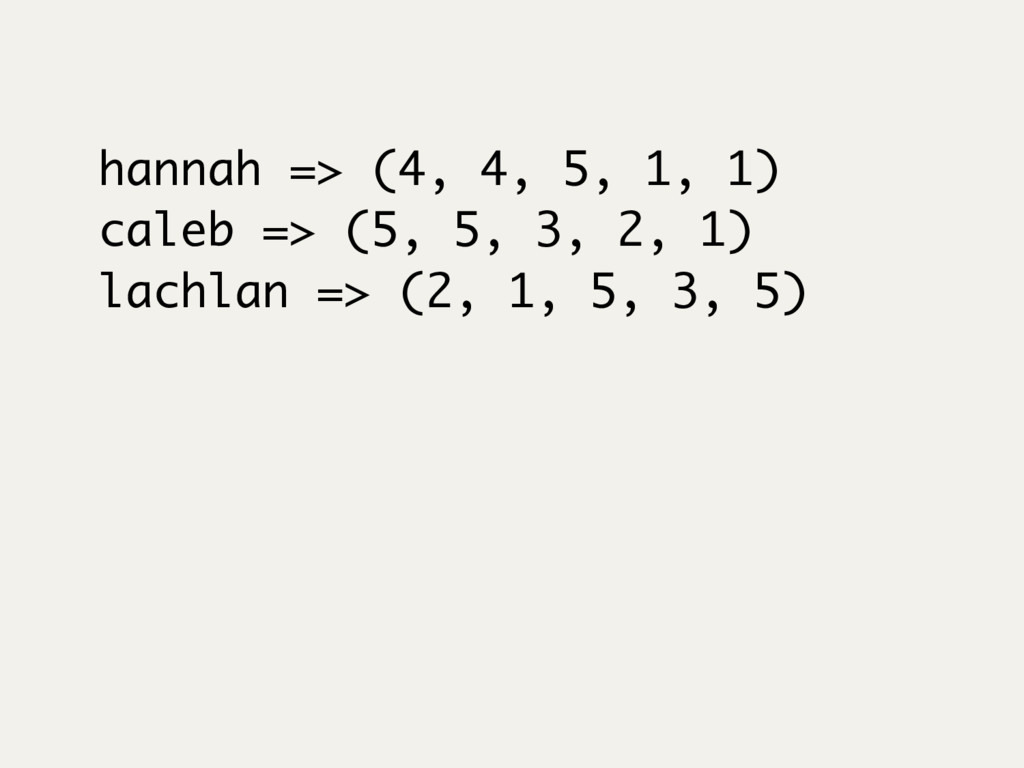 hannah => (4, 4, 5, 1, 1) caleb => (5, 5, 3, 2,...