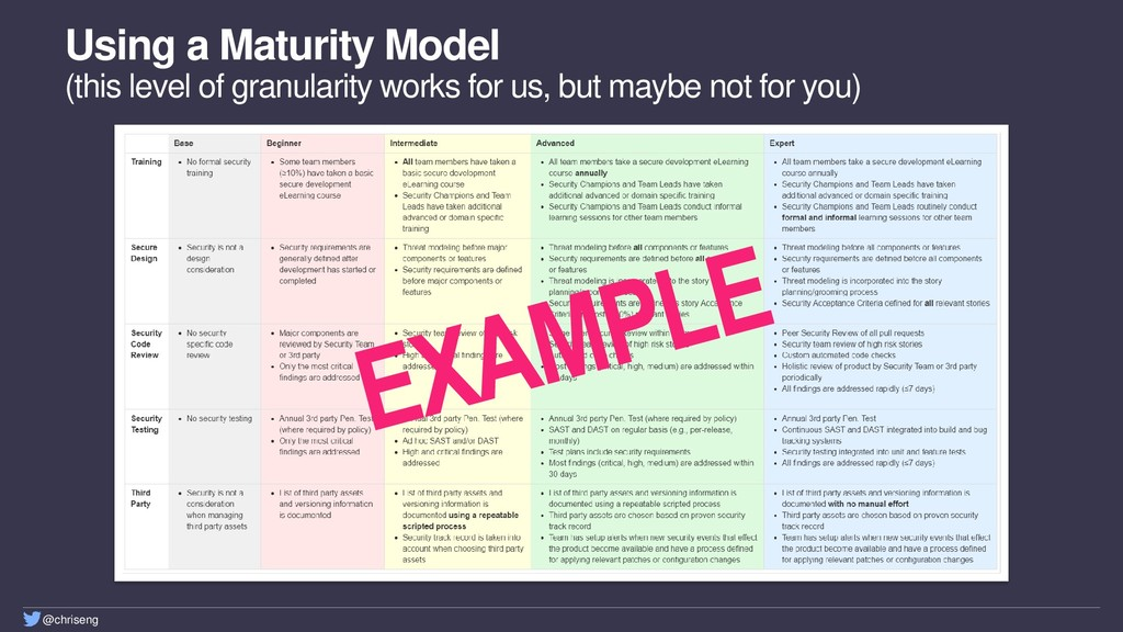 @chriseng Using a Maturity Model (this level of...