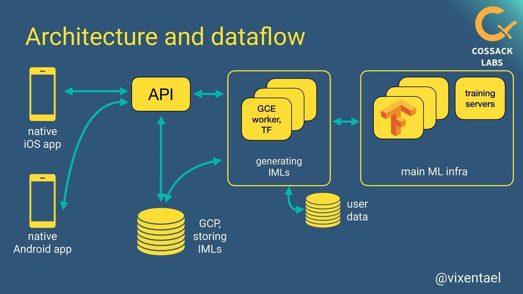 API @vixentael Architecture and data fl ow user...