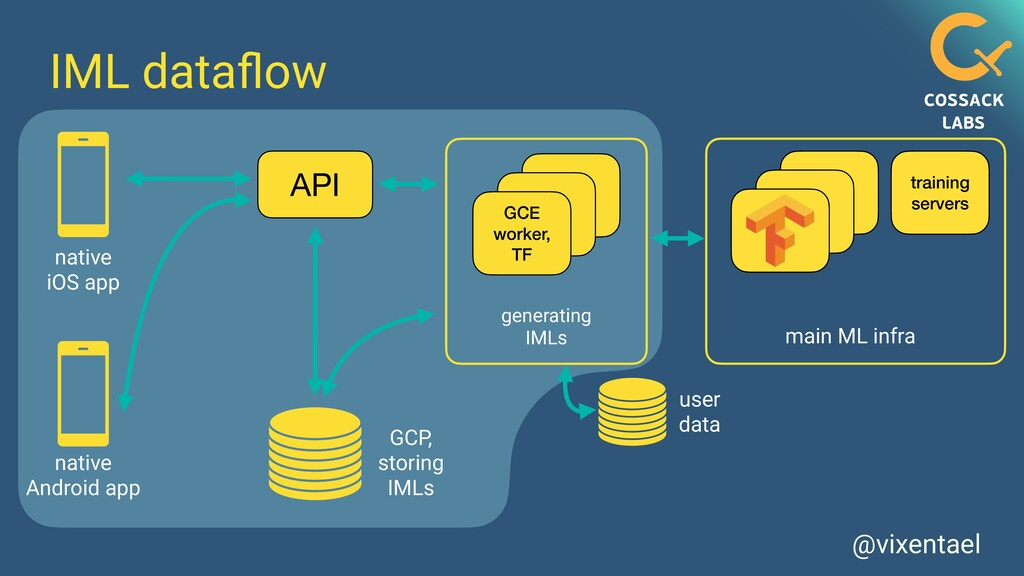 API @vixentael IML data fl ow user data GCE wor...