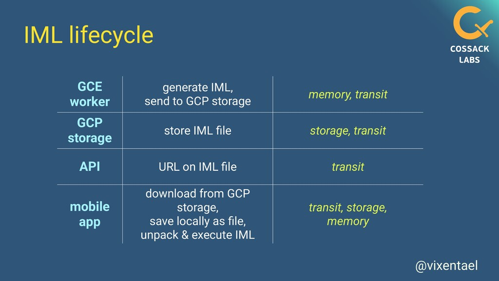 @vixentael IML lifecycle GCE worker generate IM...