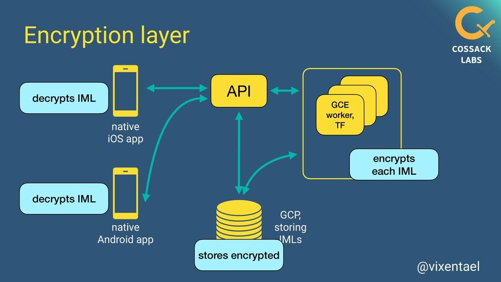 @vixentael Encryption layer API GCE worker,   T...