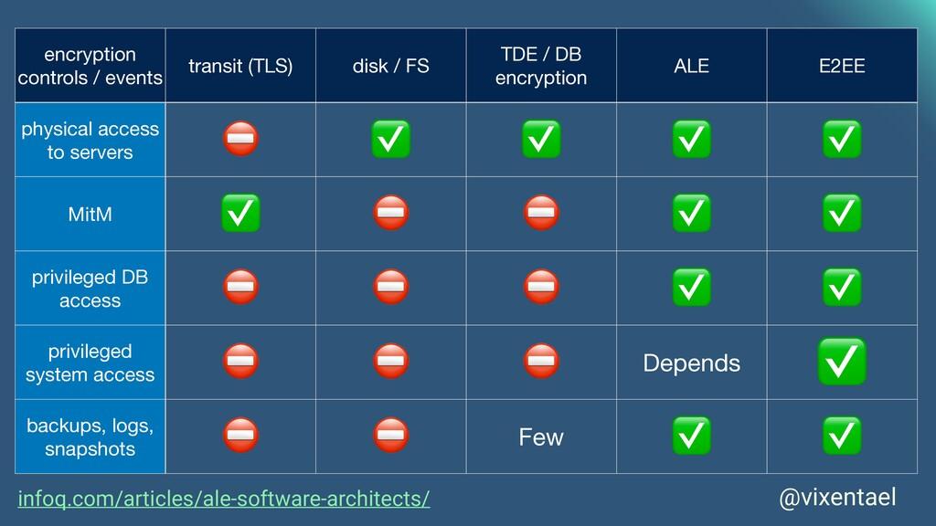 @vixentael encryption controls / events transit...