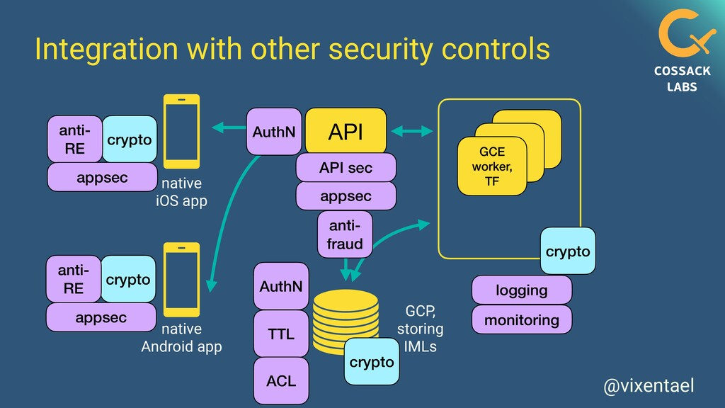 @vixentael Integration with other security cont...
