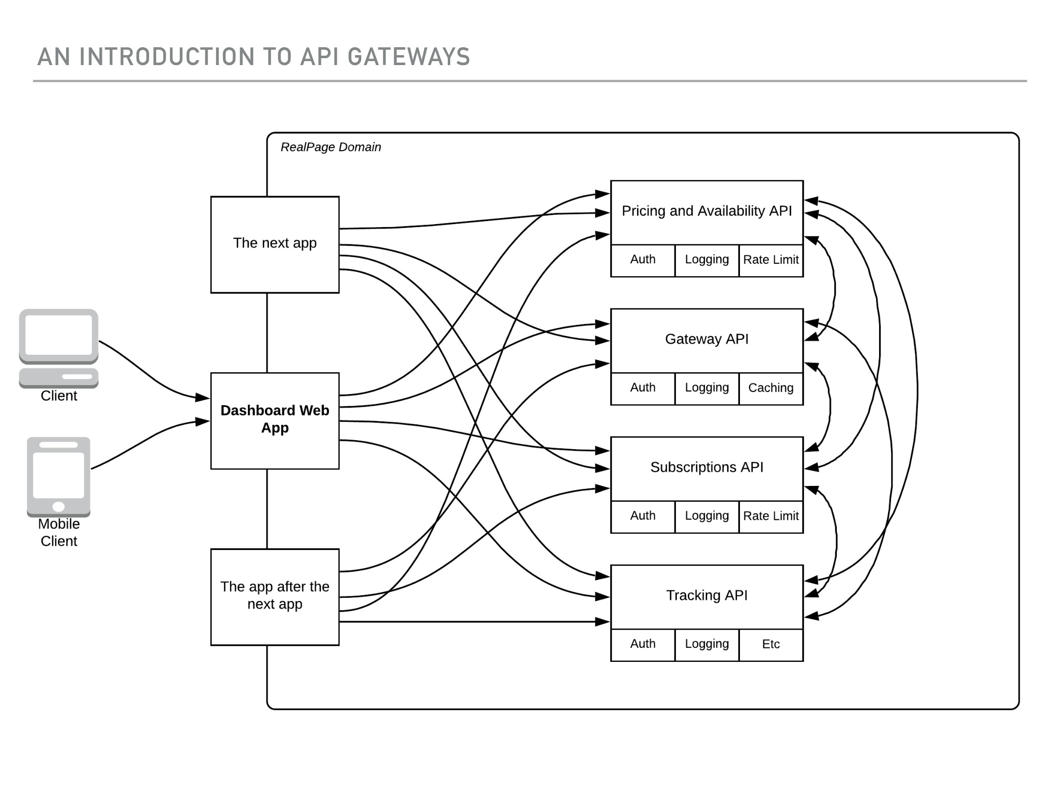 AN INTRODUCTION TO API GATEWAYS