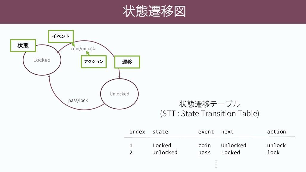 状態遷移図 Locked Unlocked coin/unlock pass/lock 状態 ...