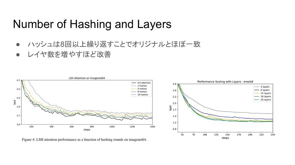 Number of Hashing and Layers ● ハッシュは8回以上繰り返すことで...