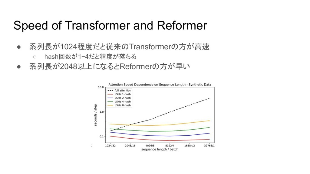 Speed of Transformer and Reformer ● 系列長が1024程度だ...