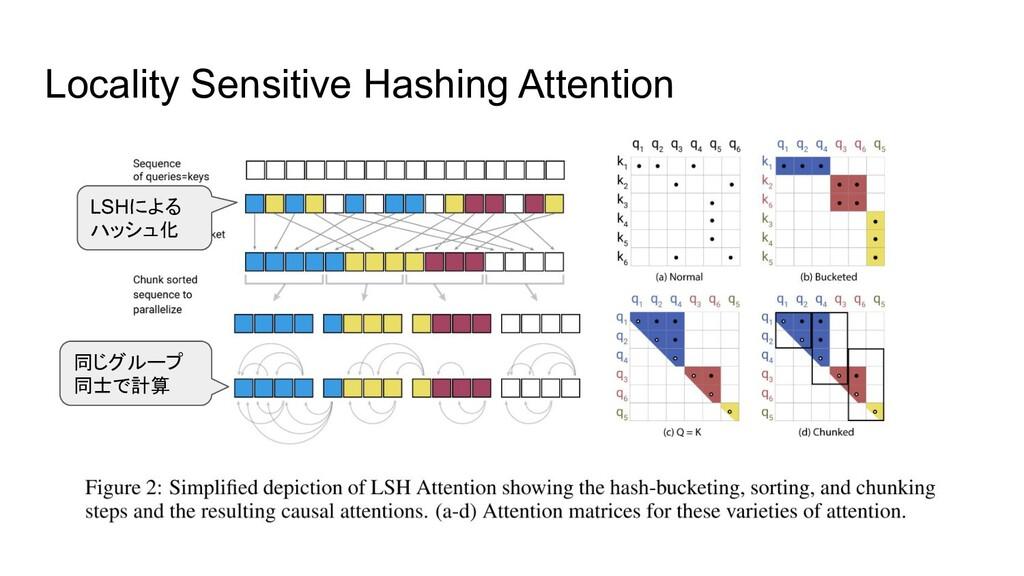 Locality Sensitive Hashing Attention LSHによる ハッシ...