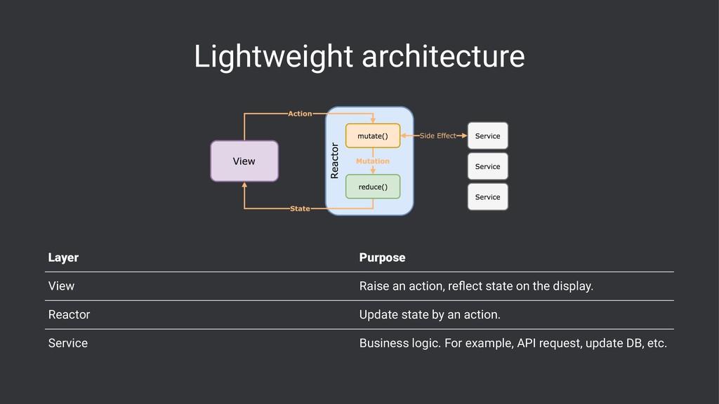 Lightweight architecture Layer Purpose View Rai...