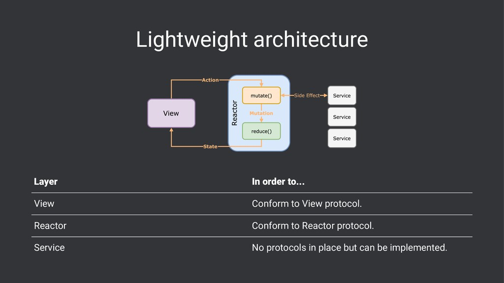 Lightweight architecture Layer In order to... V...