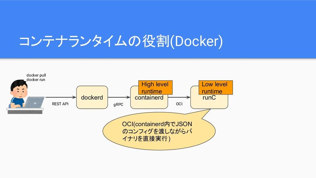 コンテナランタイムの役割(Docker) dockerd docker pull docker...