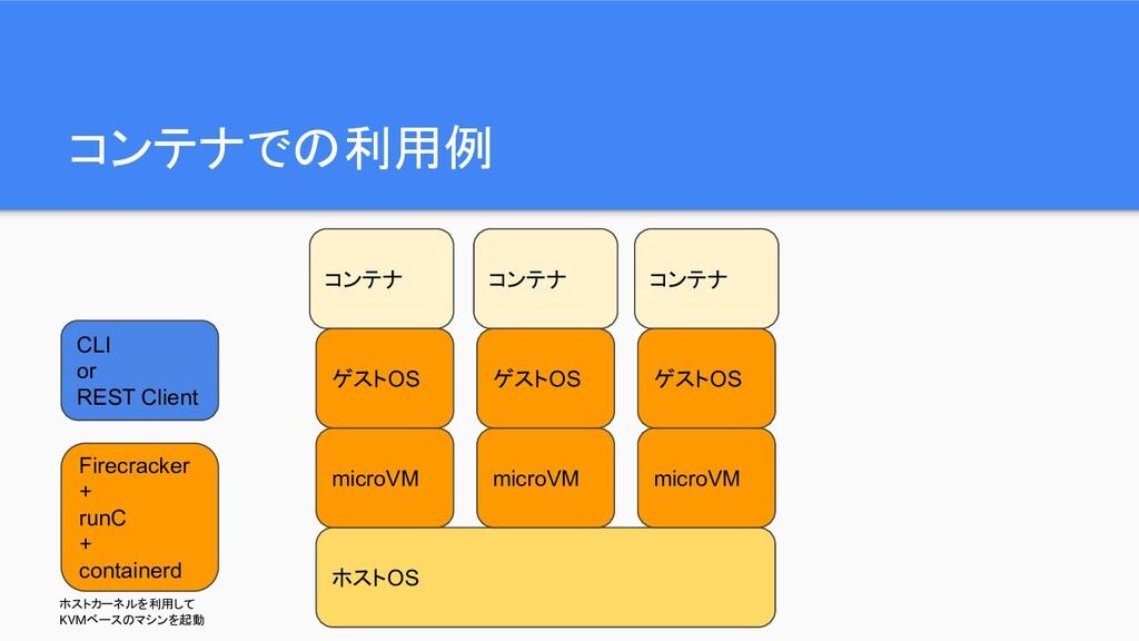 コンテナでの利用例 ホストOS microVM microVM microVM Firecra...