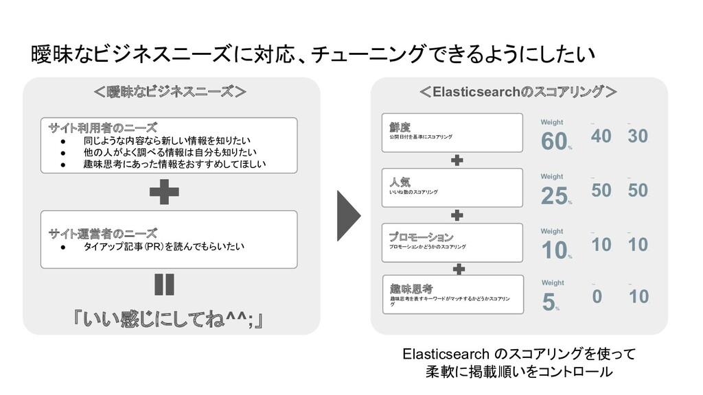 Elasticsearch のスコアリングを使って 柔軟に掲載順いをコントロール 曖昧なビジネ...