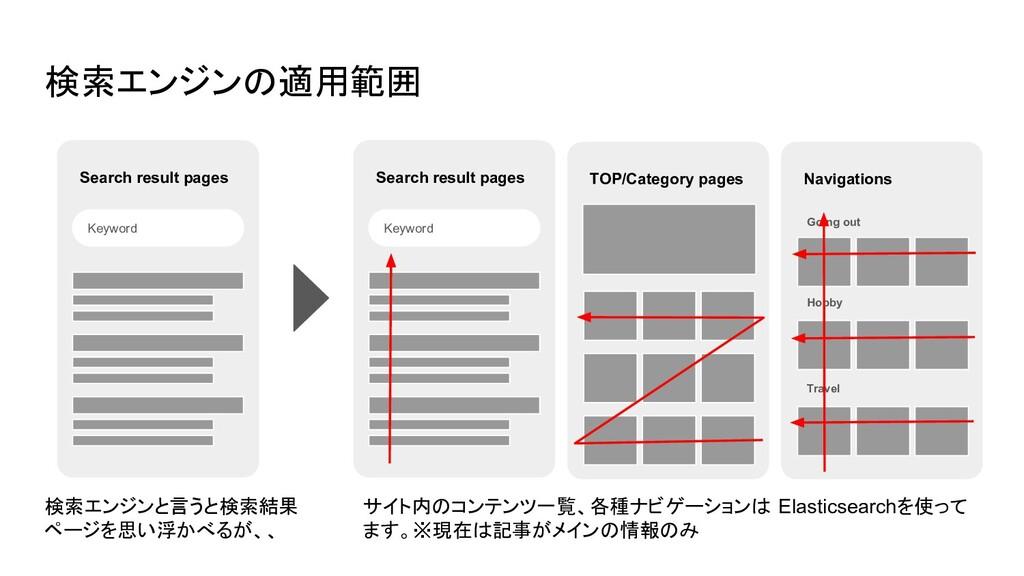 検索エンジンの適用範囲 Keyword Search result pages 検索エンジンと...