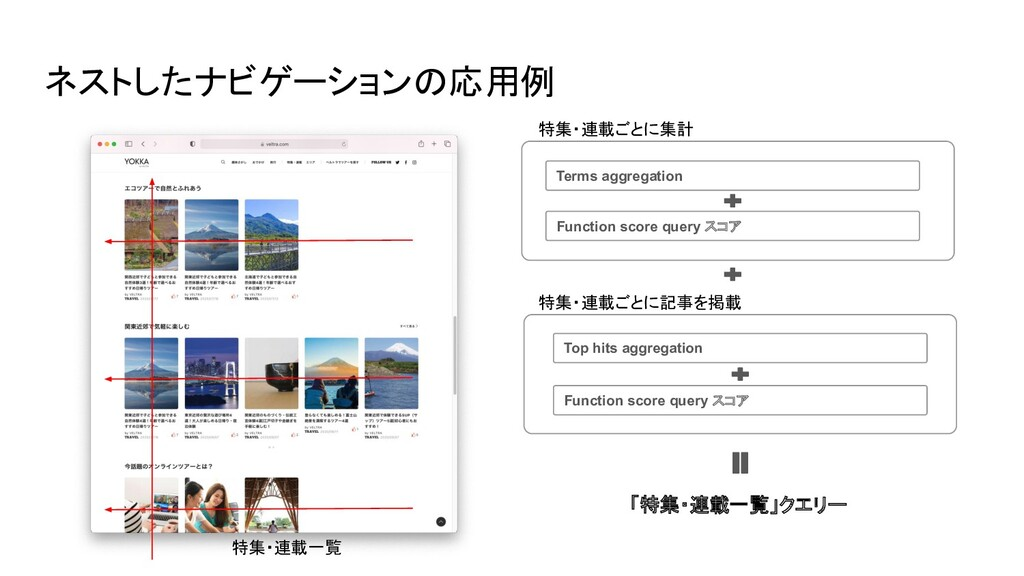 Terms aggregation ネストしたナビゲーションの応用例 特集・連載一覧 Top ...