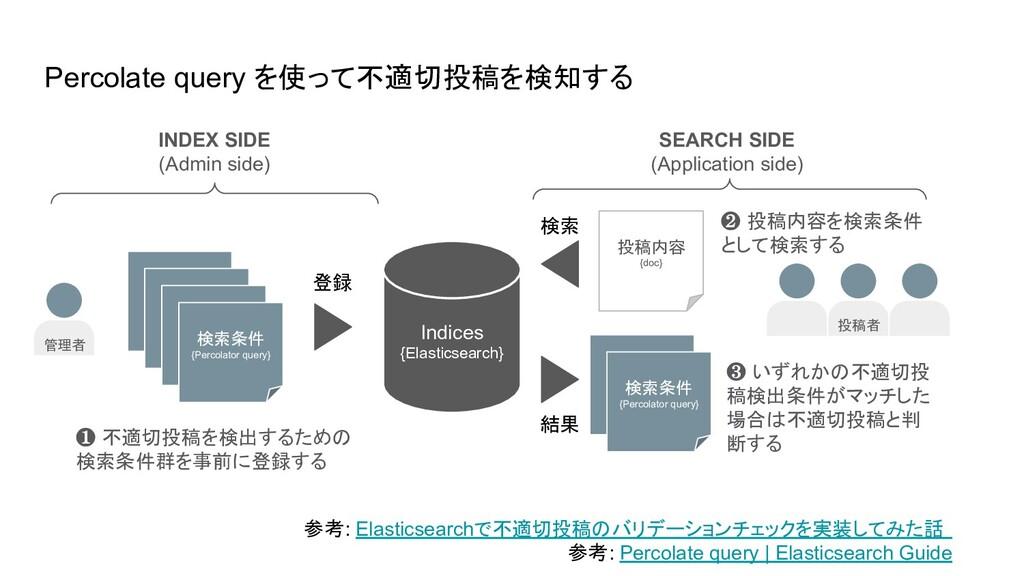 Indices {Elasticsearch} ❸ いずれかの不適切投 稿検出条件がマッチした...
