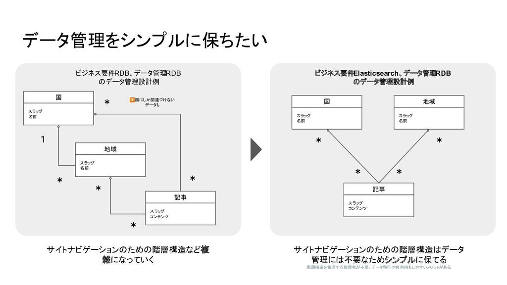 サイトナビゲーションのための階層構造はデータ 管理には不要なためシンプルに保てる 階層構造を管...