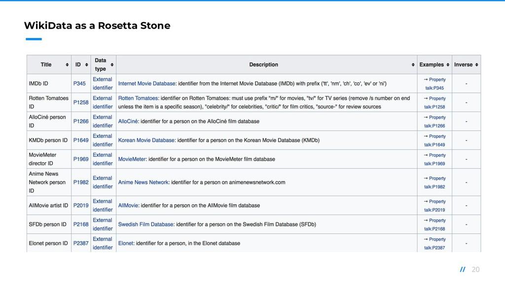 20 // WikiData as a Rosetta Stone