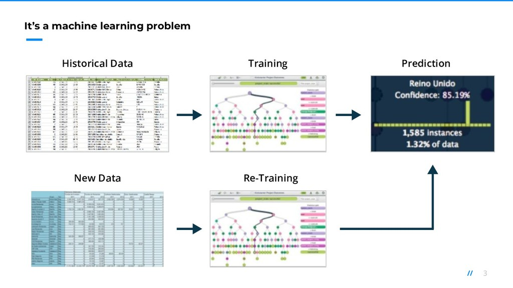 3 // It's a machine learning problem Historical...