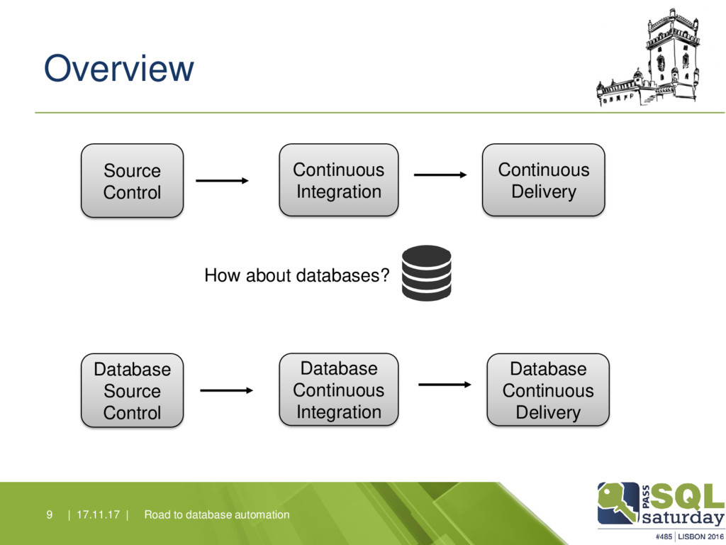 Overview Road to database automation 9   17.11....