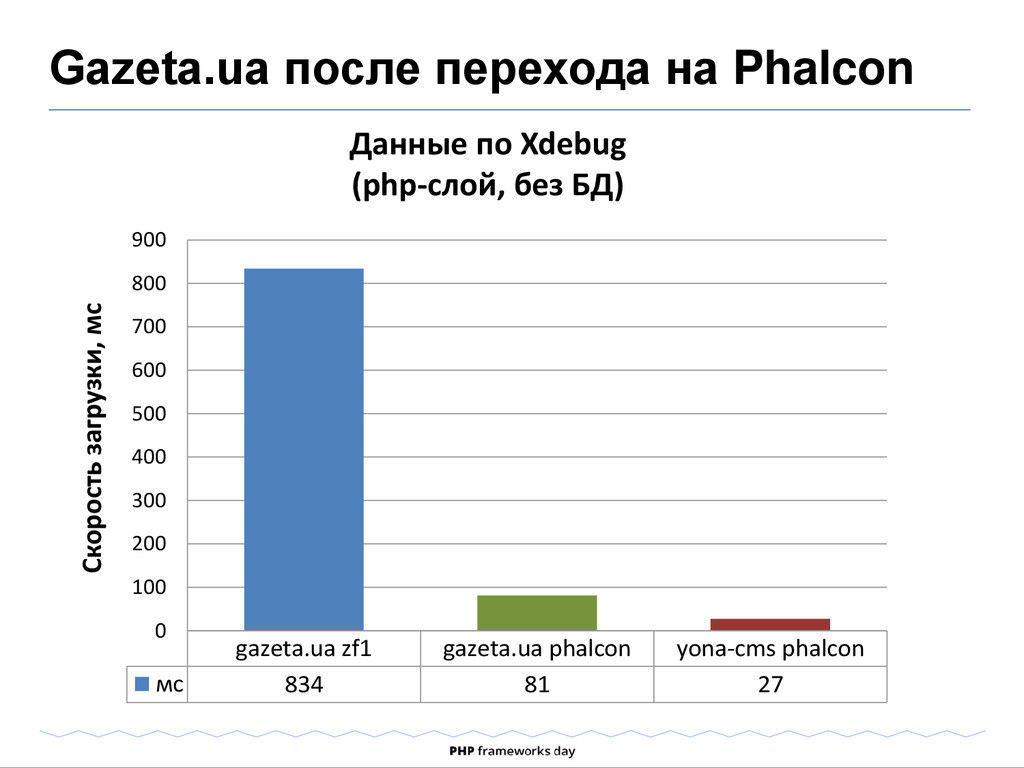 Gazeta.ua после перехода на Phalcon Данные по X...