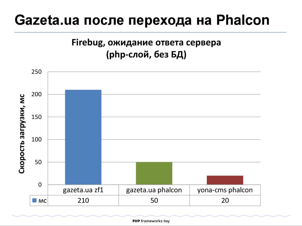 Gazeta.ua после перехода на Phalcon Firebug, ож...