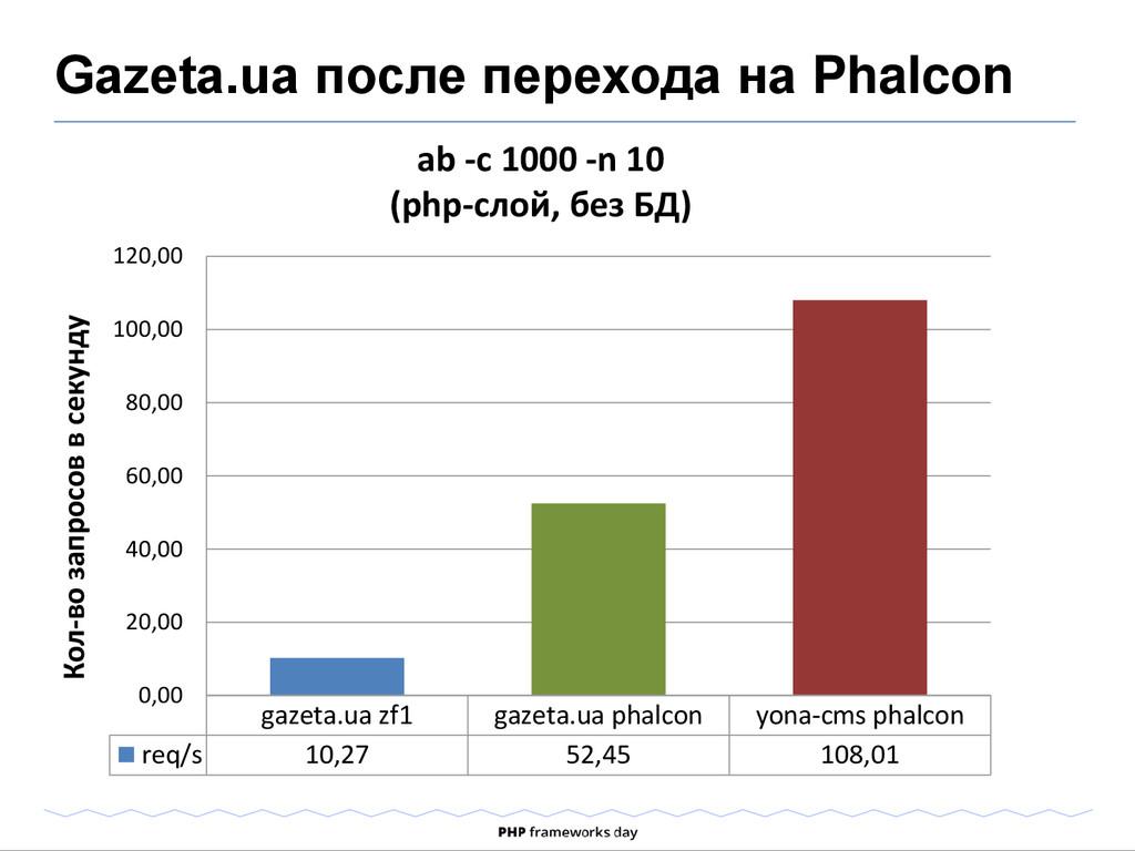 Gazeta.ua после перехода на Phalcon ab -c 1000 ...