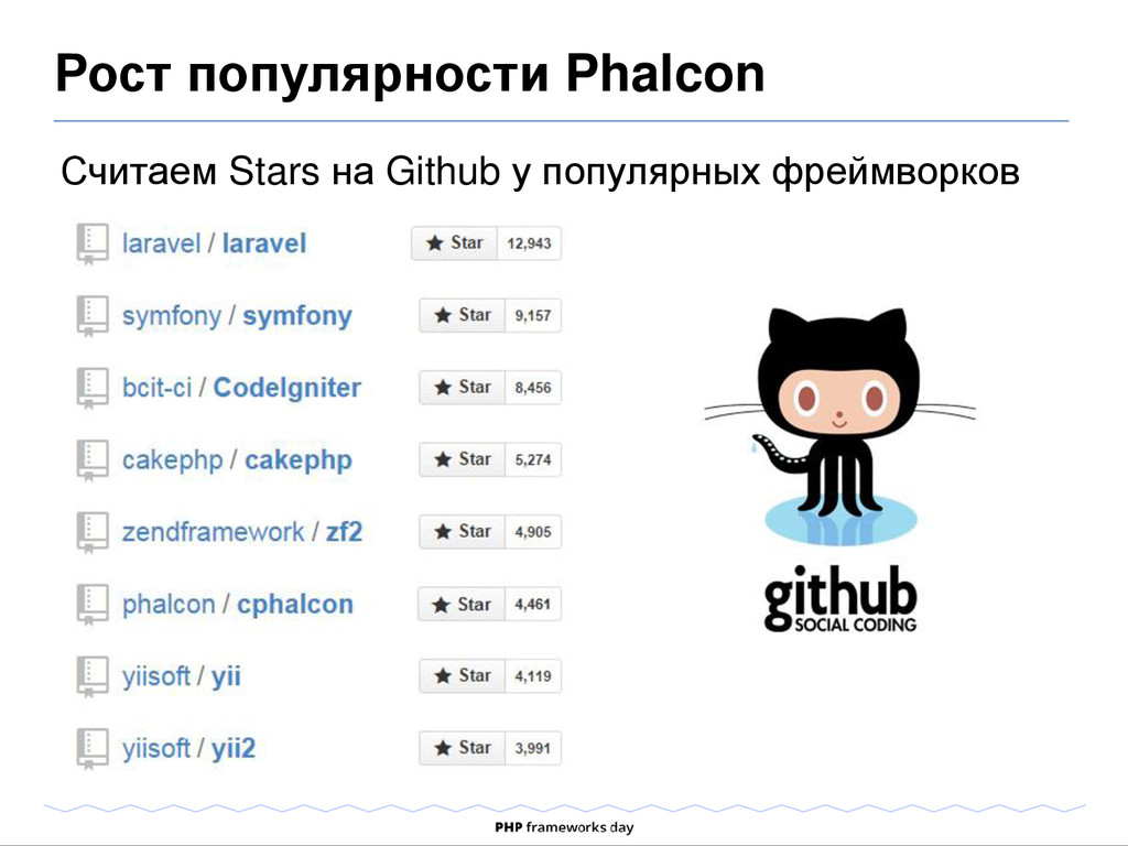 Считаем Stars на Github у популярных фреймворко...