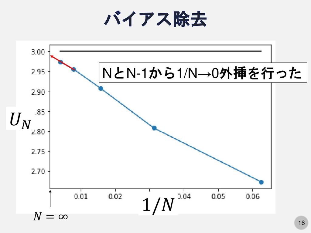 16 𝑈𝑁 1/𝑁 𝑁 = ∞ NとN-1から1/N→0外挿を行った