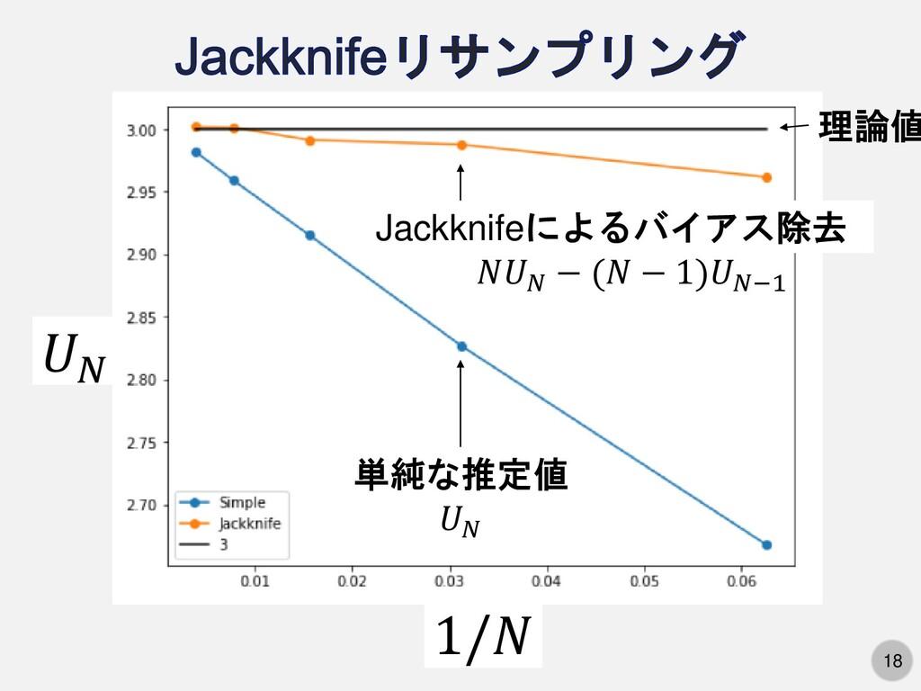 18 𝑈𝑁 1/𝑁 理論値 単純な推定値 Jackknifeによるバイアス除去 𝑁𝑈𝑁 − (...